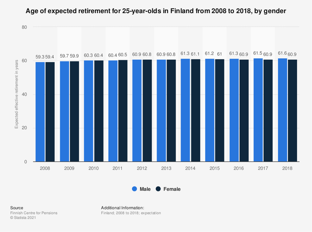 Statistic: Age of expected retirement for 25-year-olds in Finland from 2008 to 2018, by gender | Statista