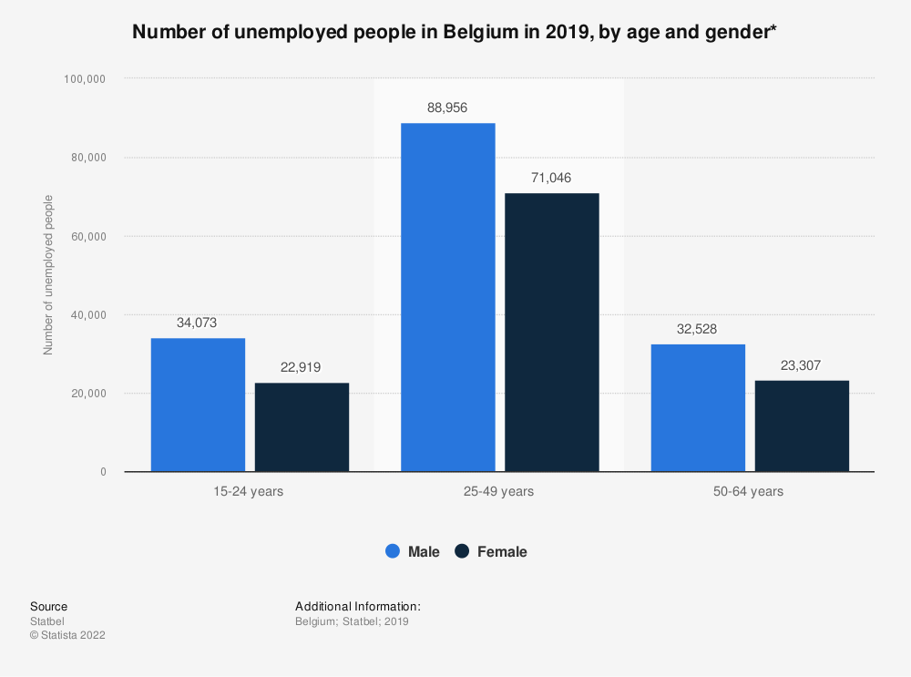Statistic: Number of unemployed people in Belgium in 2017, by age and gender* | Statista