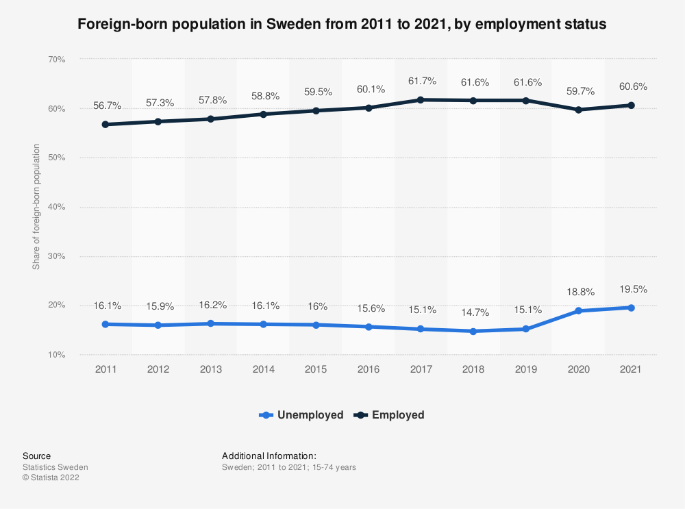 Statistic: Share of the foreign-born population in Sweden from 2010 to 2019, by employment status | Statista