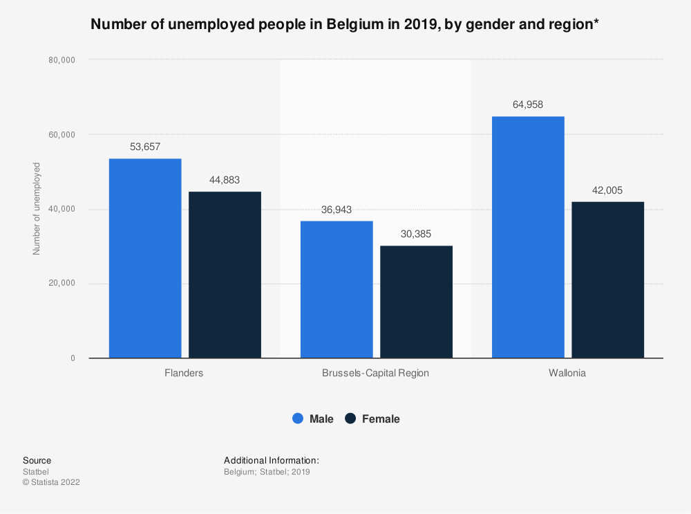 Statistic: Number of unemployed people in Belgium in 2019, by gender and region* | Statista