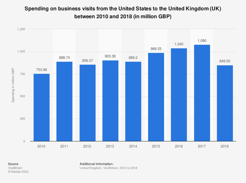 Statistic: Spending on business visits from the U.S. to the United Kingdom (UK) between 2010 and 2018 (in million GBP) | Statista