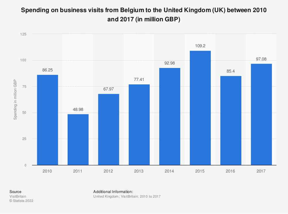 Statistic: Spending on business visits from Belgium to the United Kingdom (UK) between 2010 and 2017 (in million GBP) | Statista