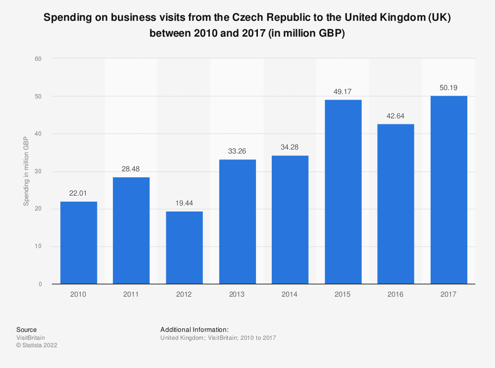 Statistic: Spending on business visits from the Czech Republic to the United Kingdom (UK) between 2010 and 2017 (in million GBP) | Statista