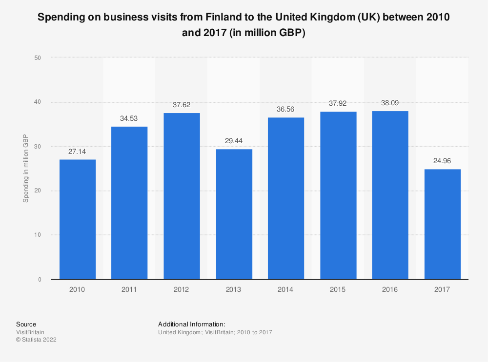 Statistic: Spending on business visits from Finland to the United Kingdom (UK) between 2010 and 2017 (in million GBP) | Statista