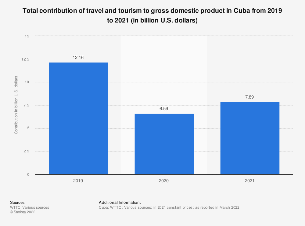 Statistic: Direct contribution of travel and tourism to GDP in Cuba from 2012 to 2028 (in billion U.S. dollars) | Statista