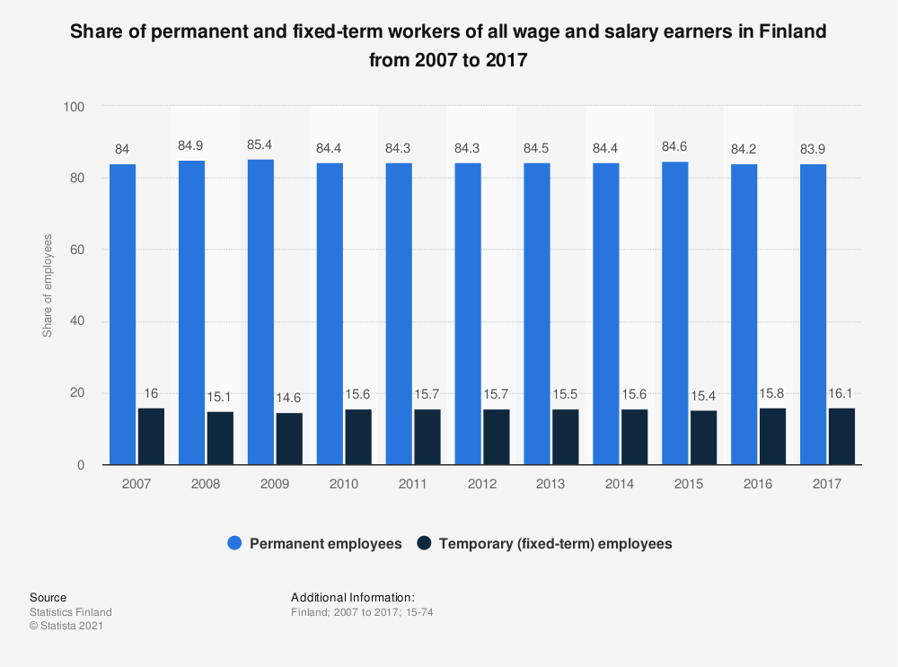Statistic: Share of permanent and fixed-term workers of all wage and salary earners in Finland from 2007 to 2017 | Statista
