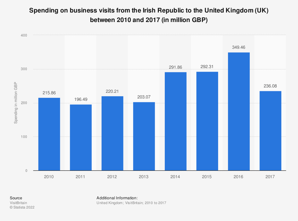 Statistic: Spending on business visits from the Irish Republic to the United Kingdom (UK) between 2010 and 2017 (in million GBP) | Statista