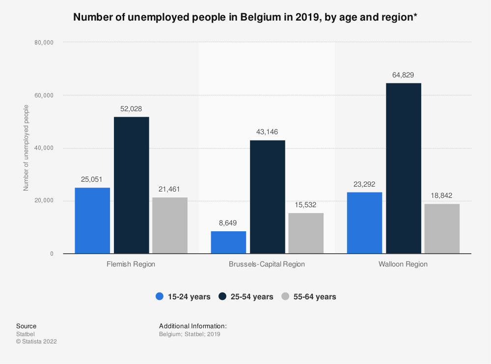 Statistic: Number of unemployed people in Belgium in 2018, by age and region* | Statista