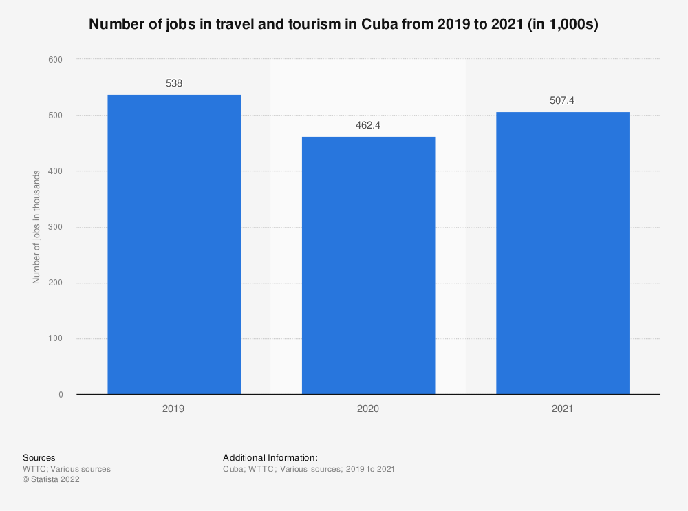 Statistic: Number of jobs in the travel and tourism sector in Cuba from 2010 to 2019 (in 1,000s) | Statista