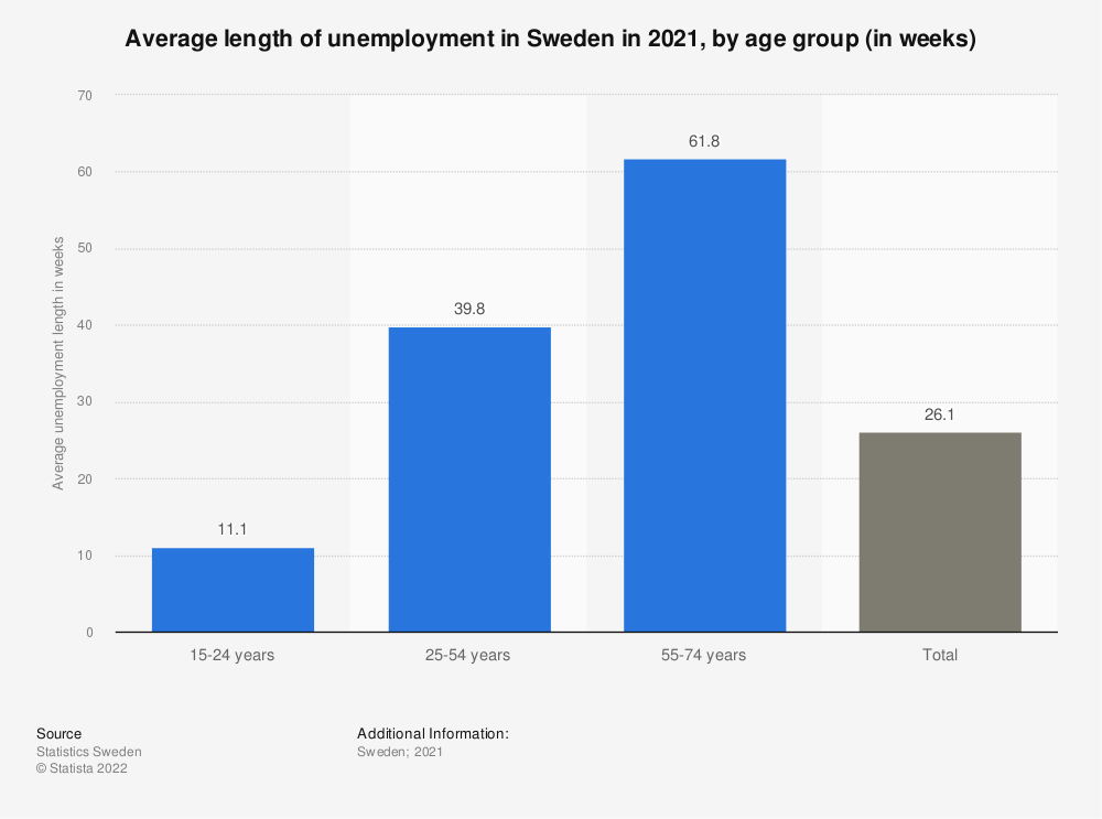 Statistic: Average length of unemployment in Sweden in 2017, by age group (in weeks) | Statista