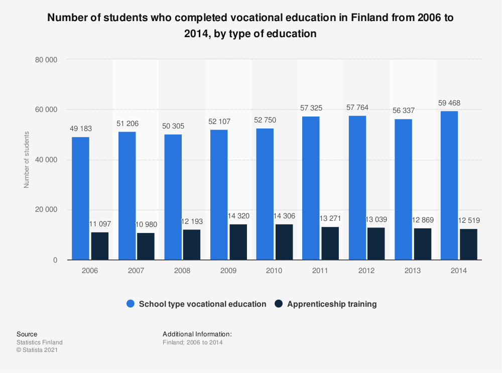 Statistic: Number of students, who completed vocational education in Finland from 2006 to 2014, by type of education | Statista