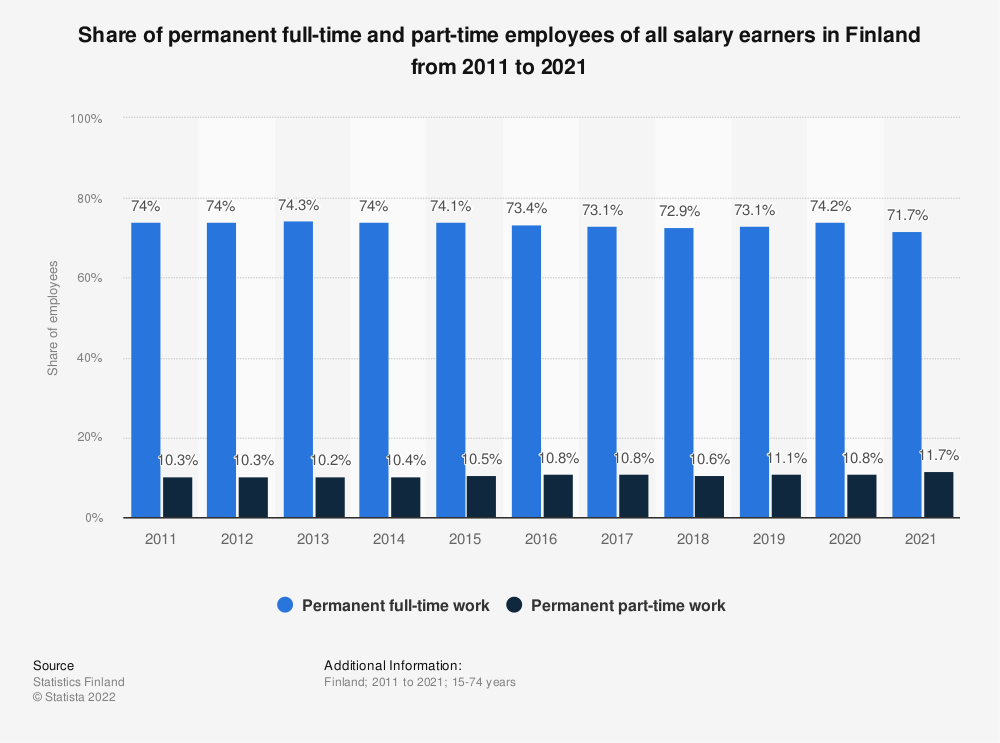 Statistic: Share of permanent full-time and part-time employees of all wage and salary earners in Finland from 2007 to 2017 | Statista