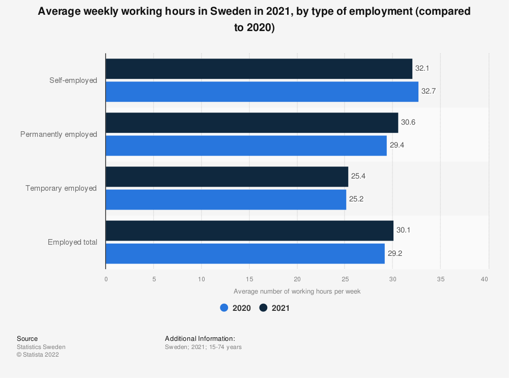 Statistic: Average weekly working hours in Sweden in 2020, by type of employment | Statista