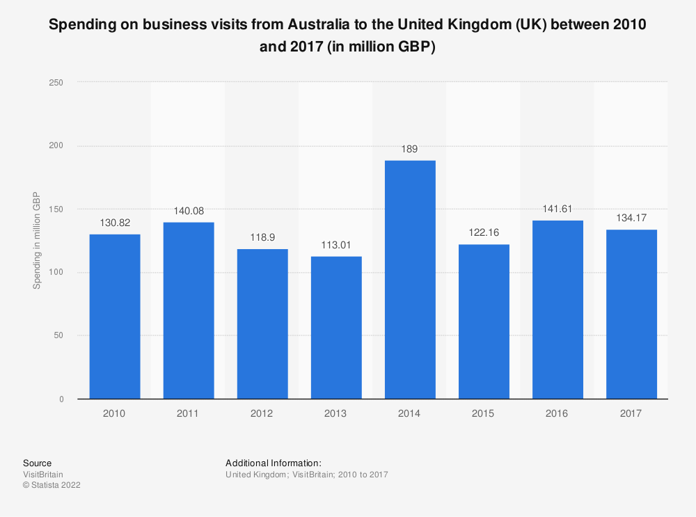 Statistic: Spending on business visits from Australia to the United Kingdom (UK) between 2010 and 2017 (in million GBP) | Statista