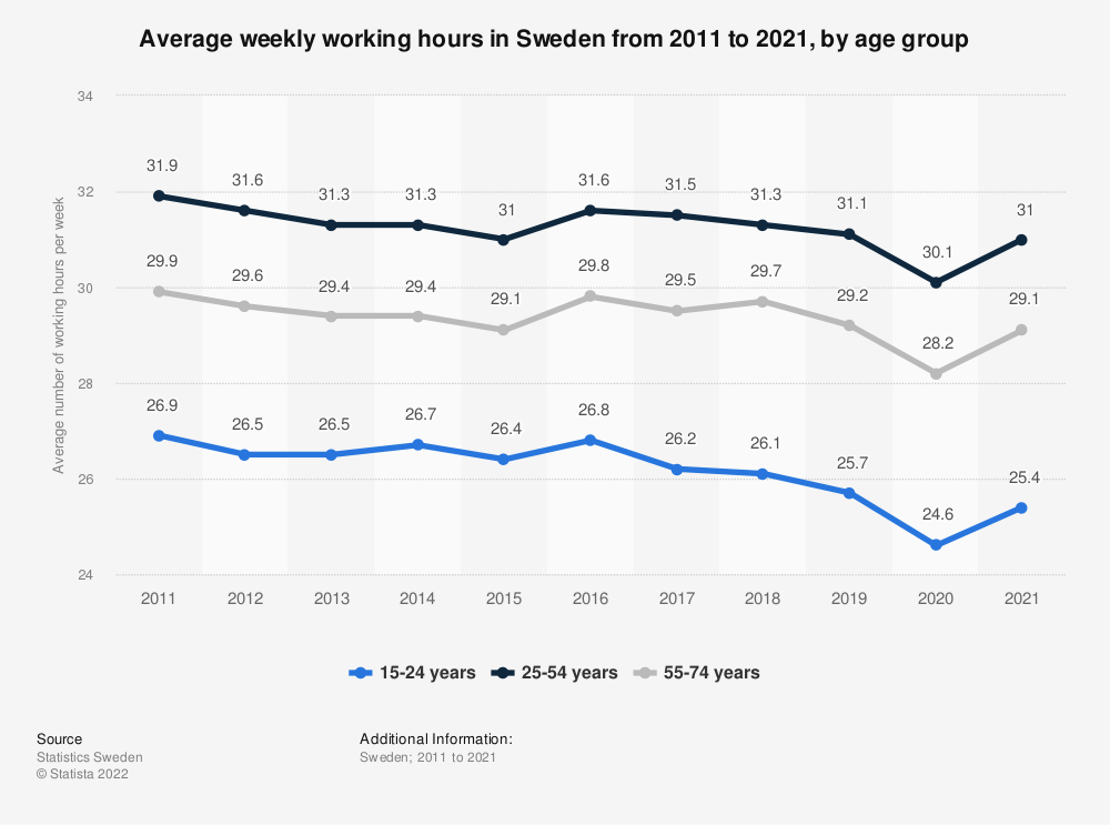 Statistic: Average weekly working hours in Sweden in 2018, by age group | Statista