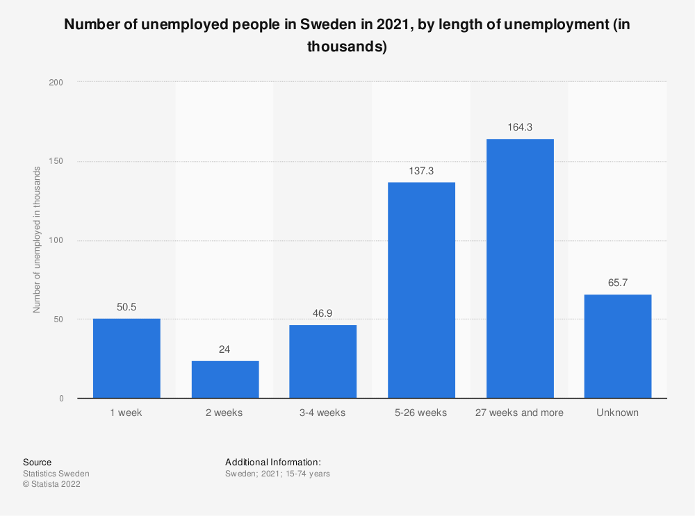 Statistic: Number of unemployed people in Sweden in 2019, by length of unemployment (in thousands) | Statista