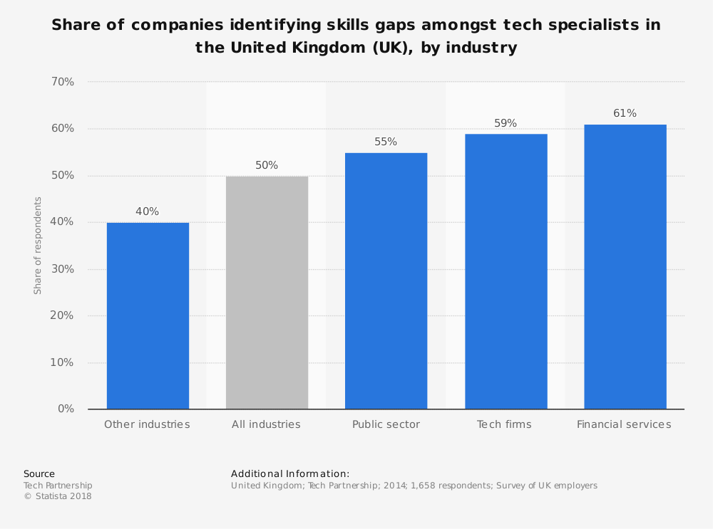 Statistic: Share of companies identifying skills gaps amongst tech specialists in the United Kingdom (UK), by industry | Statista