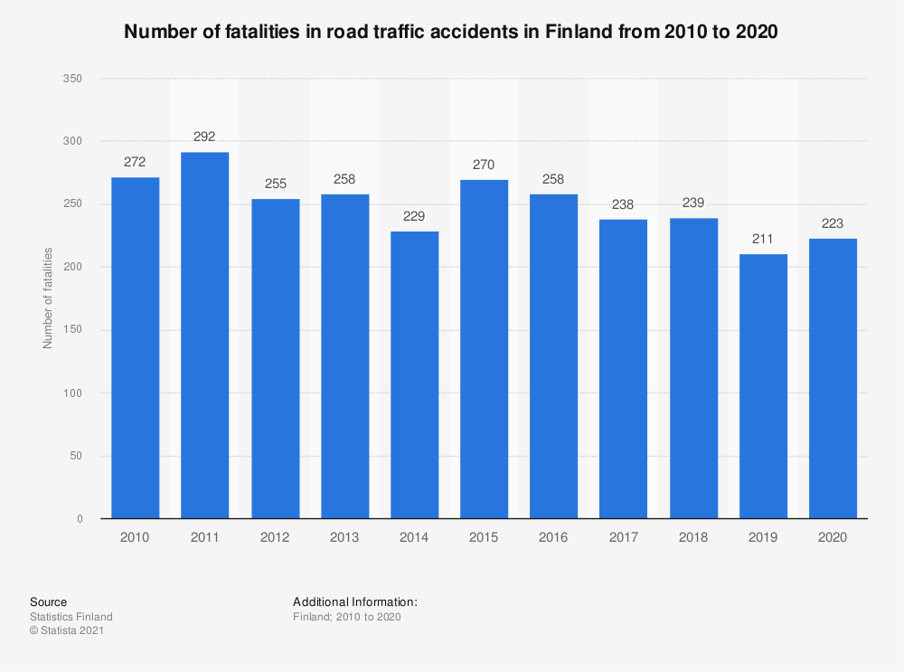 Statistic: Annual number of fatalities in road traffic accidents in Finland from 2008 to 2019 | Statista