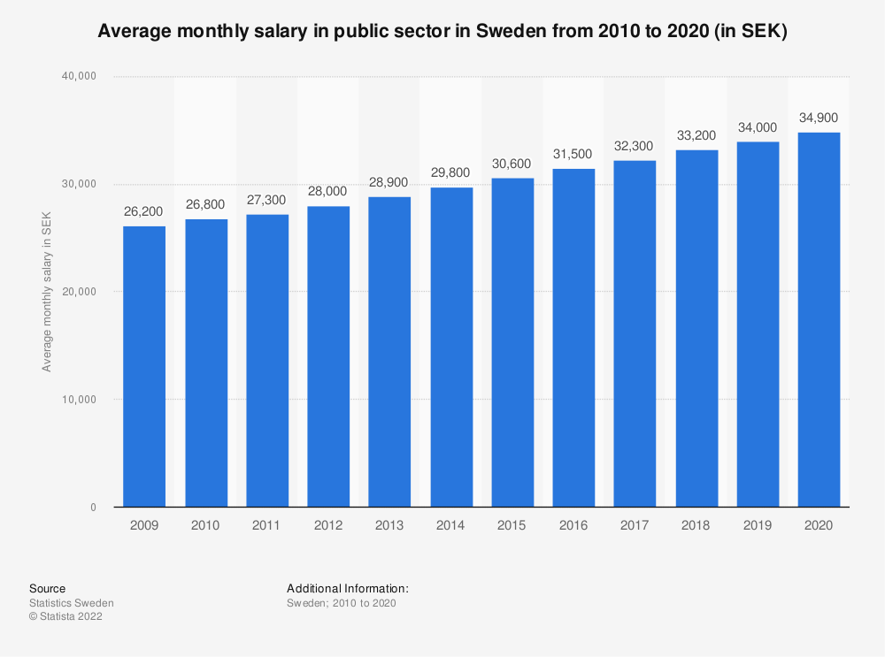 Statistic: Average monthly salary in public sector in Sweden from 2008 to 2018 (in SEK) | Statista