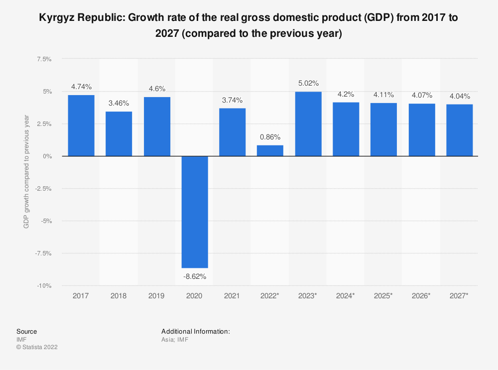 Statistic: Kyrgyz Republic: Growth rate of the real gross domestic product (GDP) from 2009 to 2021 (compared to the previous year) | Statista