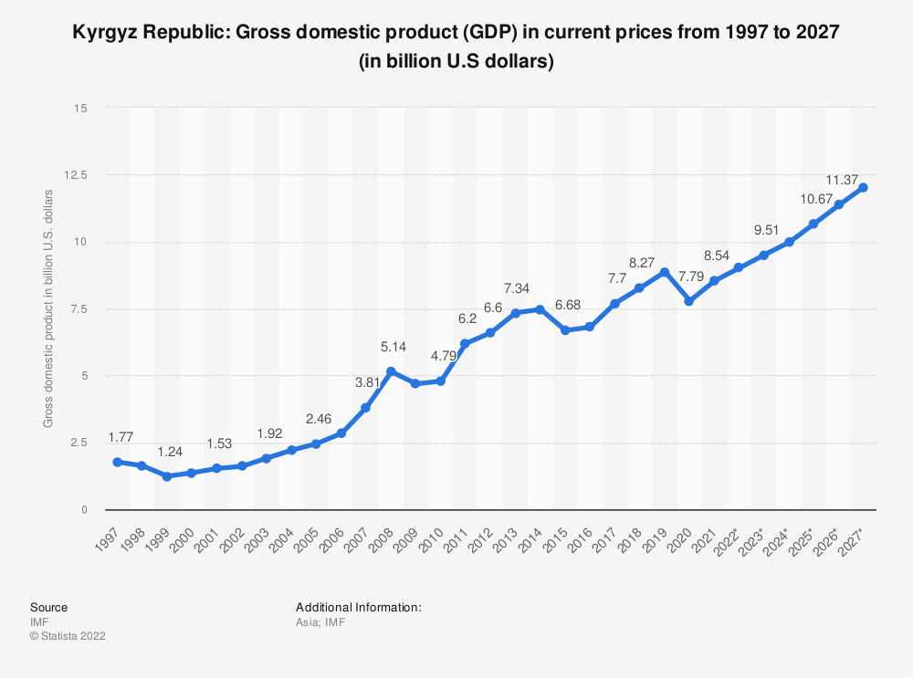 Statistic: Kyrgyz Republic: Gross domestic product (GDP) in current prices from 1994 to 2024 (in billion U.S. dollars) | Statista