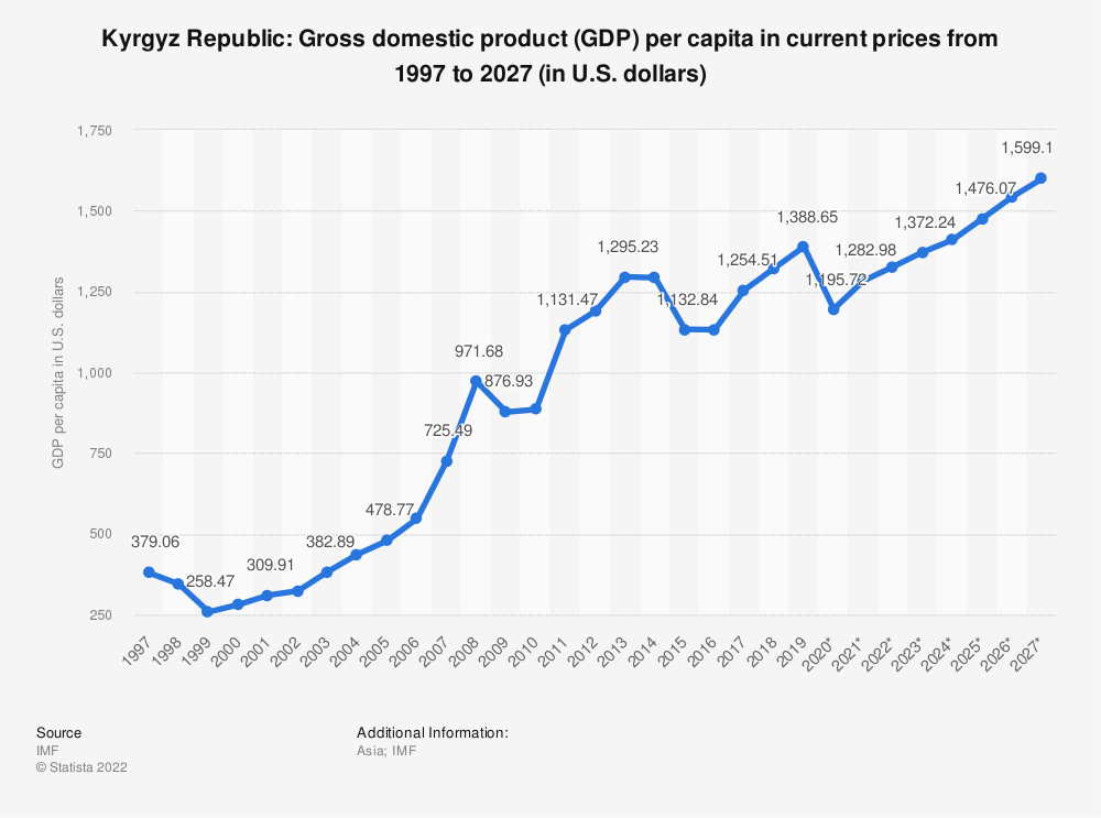 Statistic: Kyrgyz Republic: Gross domestic product (GDP) per capita in current prices from 1994 to 2024 (in U.S. dollars) | Statista