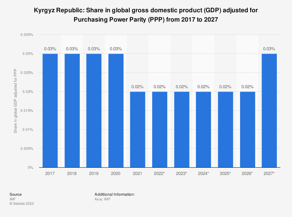 Statistic: Kyrgyz Republic: Share in global gross domestic product (GDP) adjusted for Purchasing Power Parity (PPP) from 2014 to 2024 | Statista