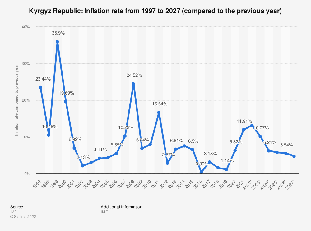 Statistic: Kyrgyz Republic: Inflation rate from 2014 to 2024 (compared to the previous year) | Statista