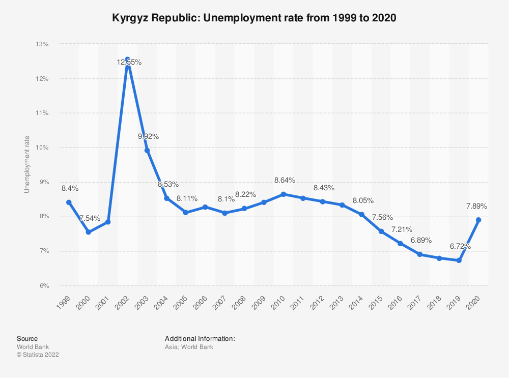 Statistic: Kyrgyz Republic: Unemployment rate from 1999 to 2020 | Statista