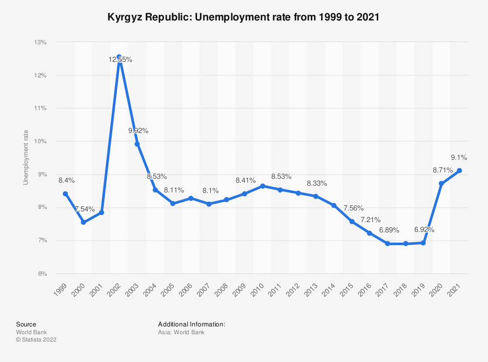 Statistic: Kyrgyz Republic: Unemployment rate from 1999 to 2019 | Statista