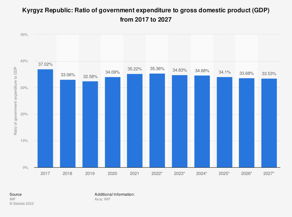 Statistic: Kyrgyz Republic: Ratio of government expenditure to gross domestic product (GDP) from 2014 to 2024 | Statista