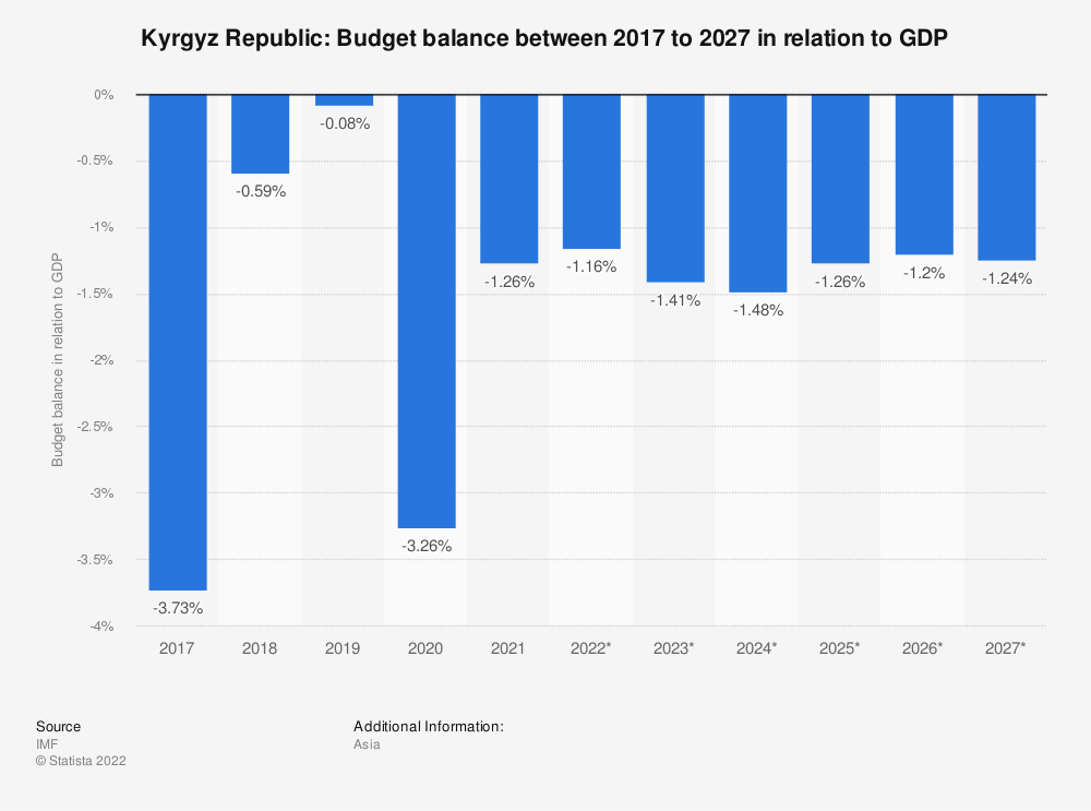 Statistic: Kyrgyz Republic: Budget balance between 2014 to 2024 in relation to GDP   Statista