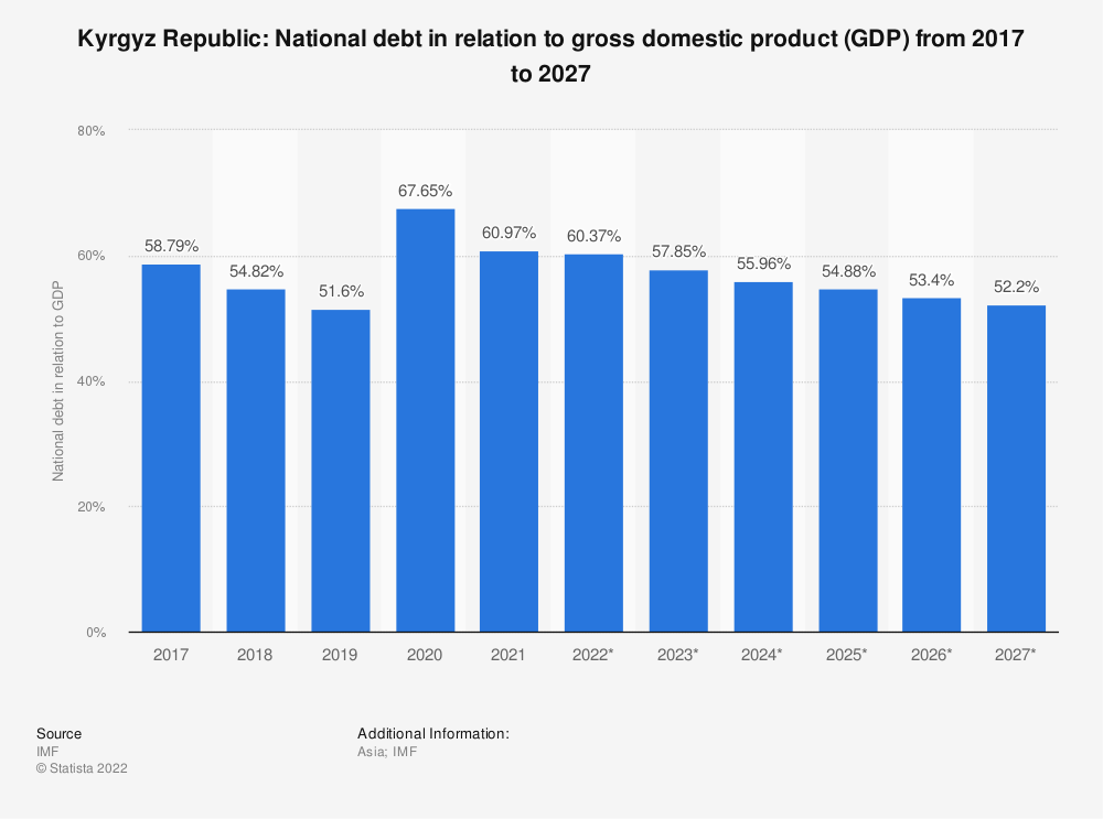 Statistic: Kyrgyz Republic: National debt in relation to gross domestic product (GDP) from 2014 to 2024 | Statista