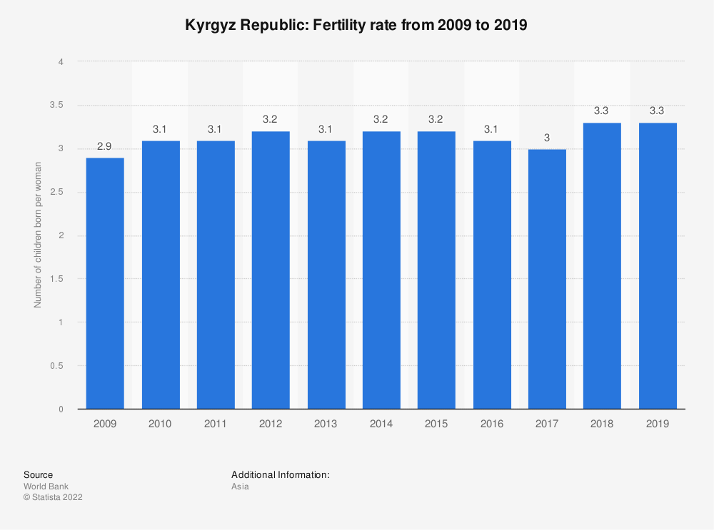 Statistic: Kyrgyz Republic: Fertility rate from 2007 to 2017 | Statista