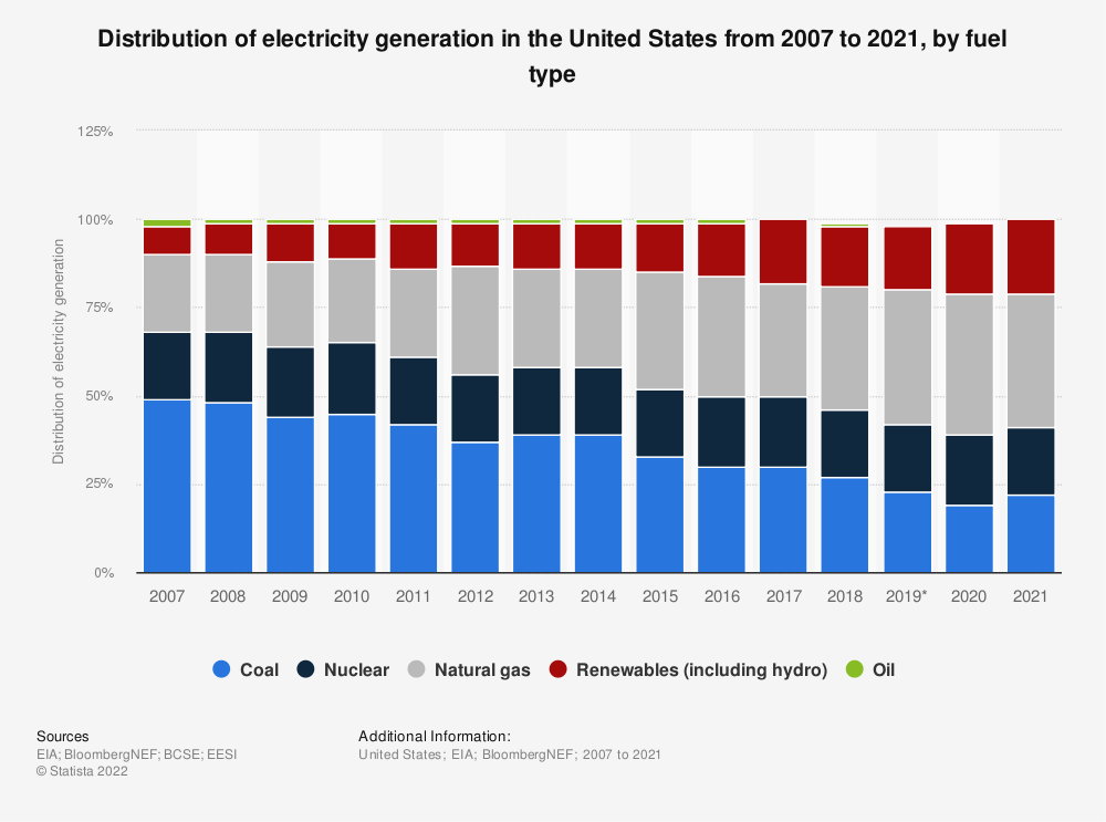 Statistic: Distribution of electricity generation in the United States from 2007 to 2019, by fuel type | Statista