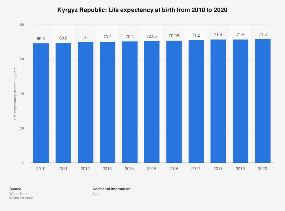 Statistic: Kyrgyz Republic: Life expectancy at birth from 2007 to 2017 | Statista
