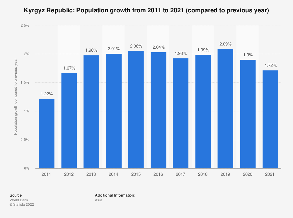 Statistic: Kyrgyz Republic: Population growth  from 2008  to 2018 (compared to previous year) | Statista