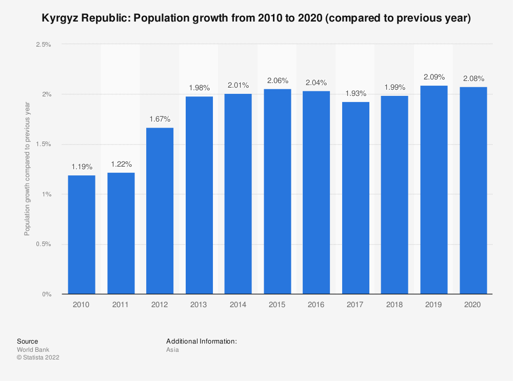 Statistic: Kyrgyz Republic: Population growth  from 2009  to 2019 (compared to previous year) | Statista