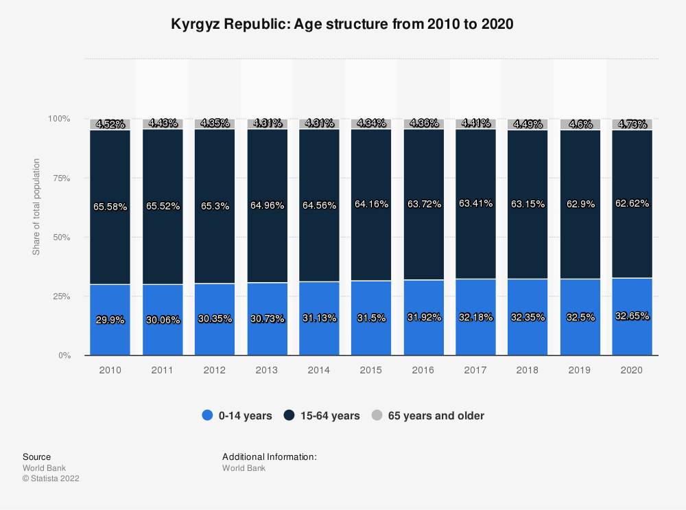 Statistic: Kyrgyz Republic: Age structure from 2009 to 2019   Statista