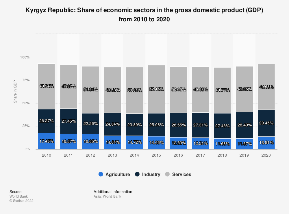 Statistic: Kyrgyz Republic: Share of economic sectors in the gross domestic product (GDP) from 2007 to 2017 | Statista