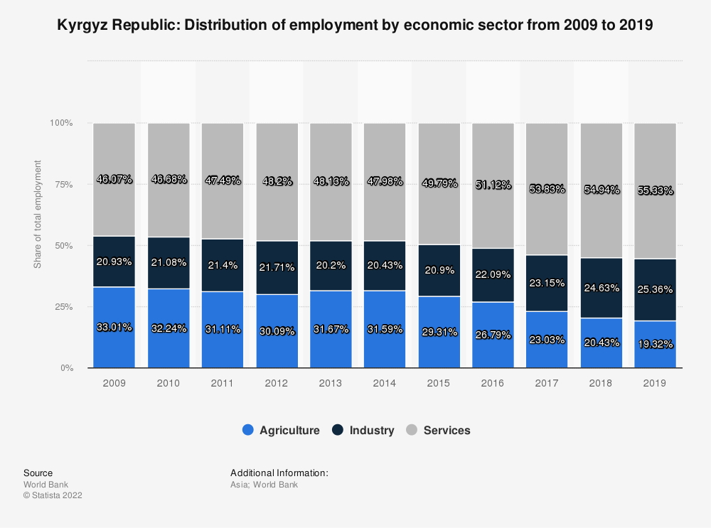Statistic: Kyrgyz Republic: Distribution of employment by economic sector from 2007 to 2017 | Statista