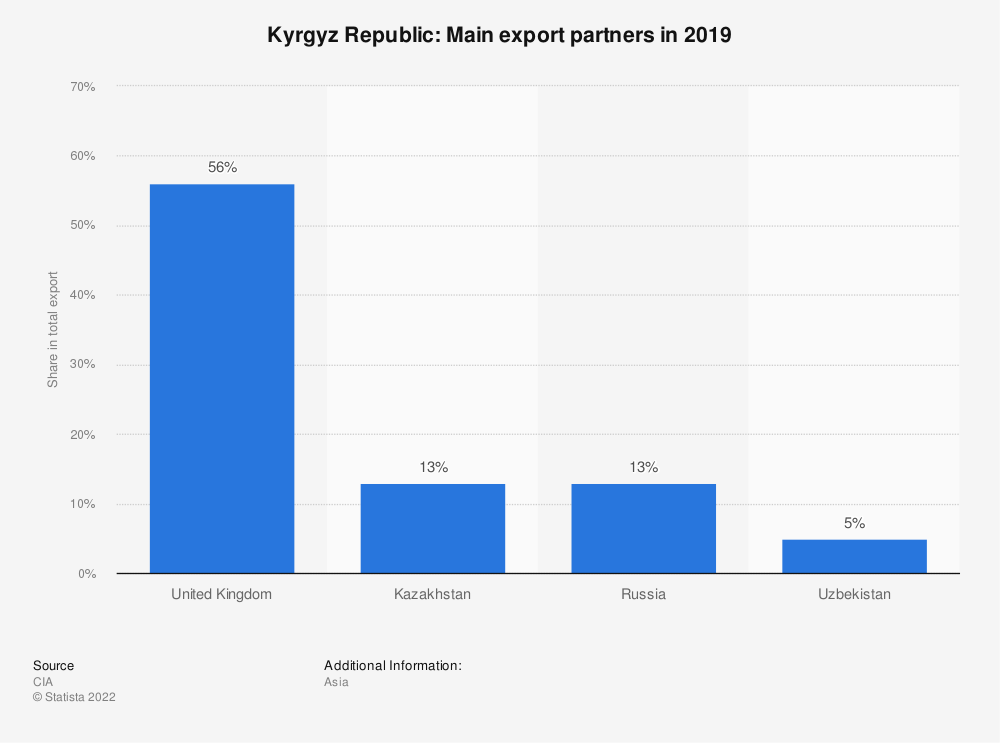 Statistic: Kyrgyz Republic: Main export partners in 2017 | Statista