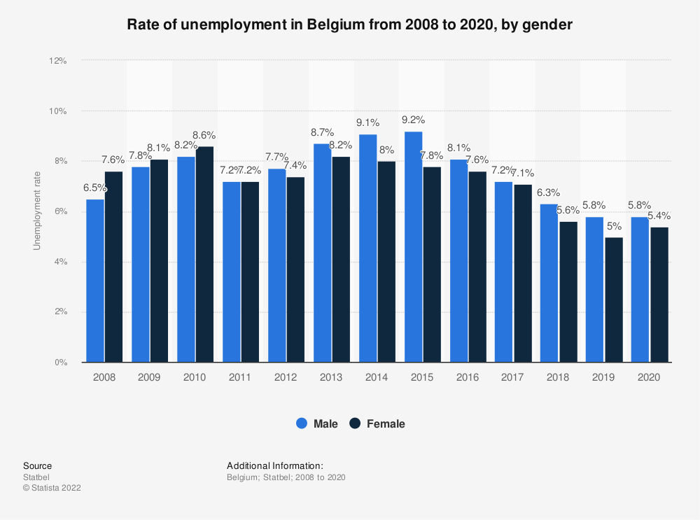 Statistic: Rate of unemployment in Belgium from 2008 to 2018, by gender | Statista