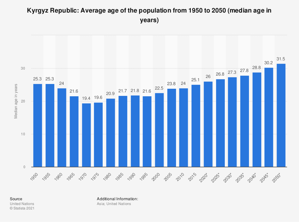 Statistic: Kyrgyz Republic: Average age of the population from 1950 to 2050 (median age in years)   Statista
