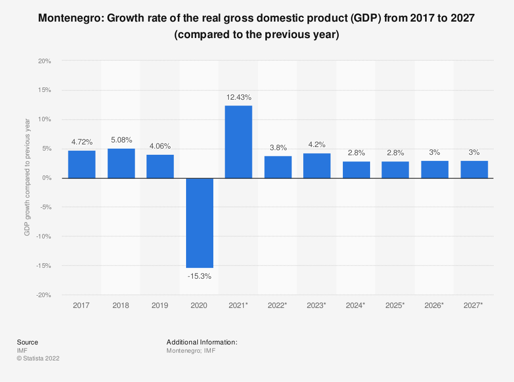 Statistic: Montenegro: Growth rate of the real gross domestic product (GDP) from 2014 to 2024 (compared to the previous year) | Statista