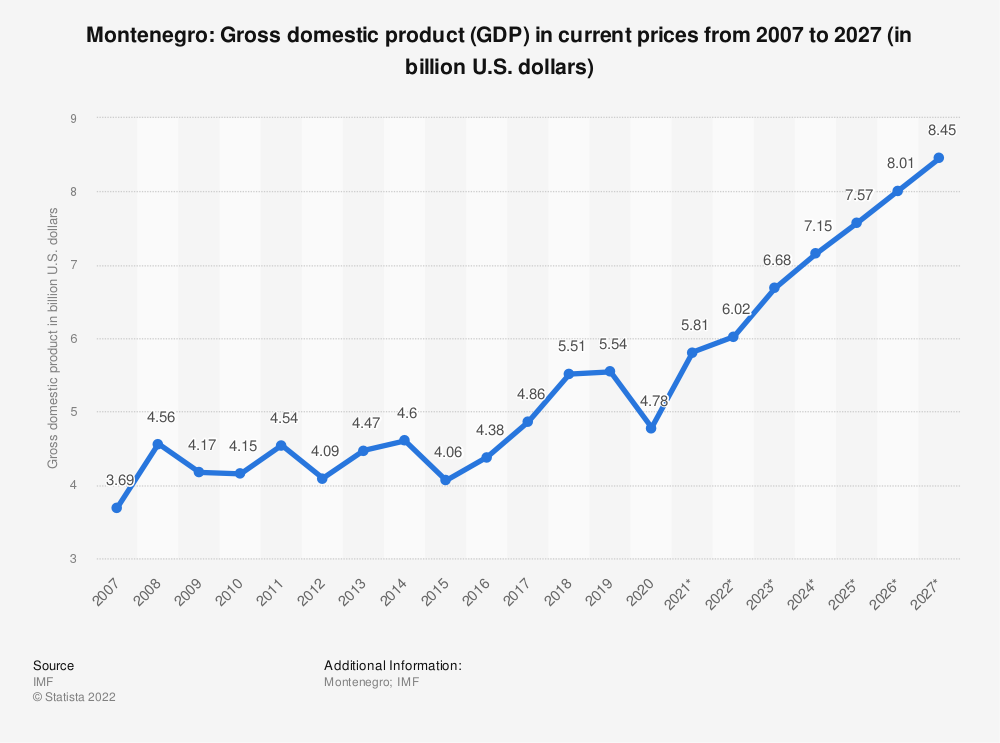 Statistic: Montenegro: Gross domestic product (GDP) in current prices from 2004 to 2021 (in billion international dollars) | Statista