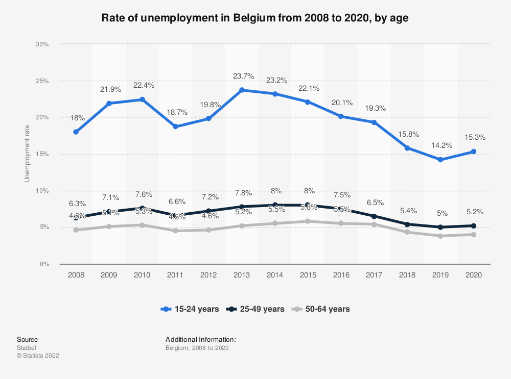 Statistic: Rate of unemployment in Belgium from 2008 to 2018, by age | Statista