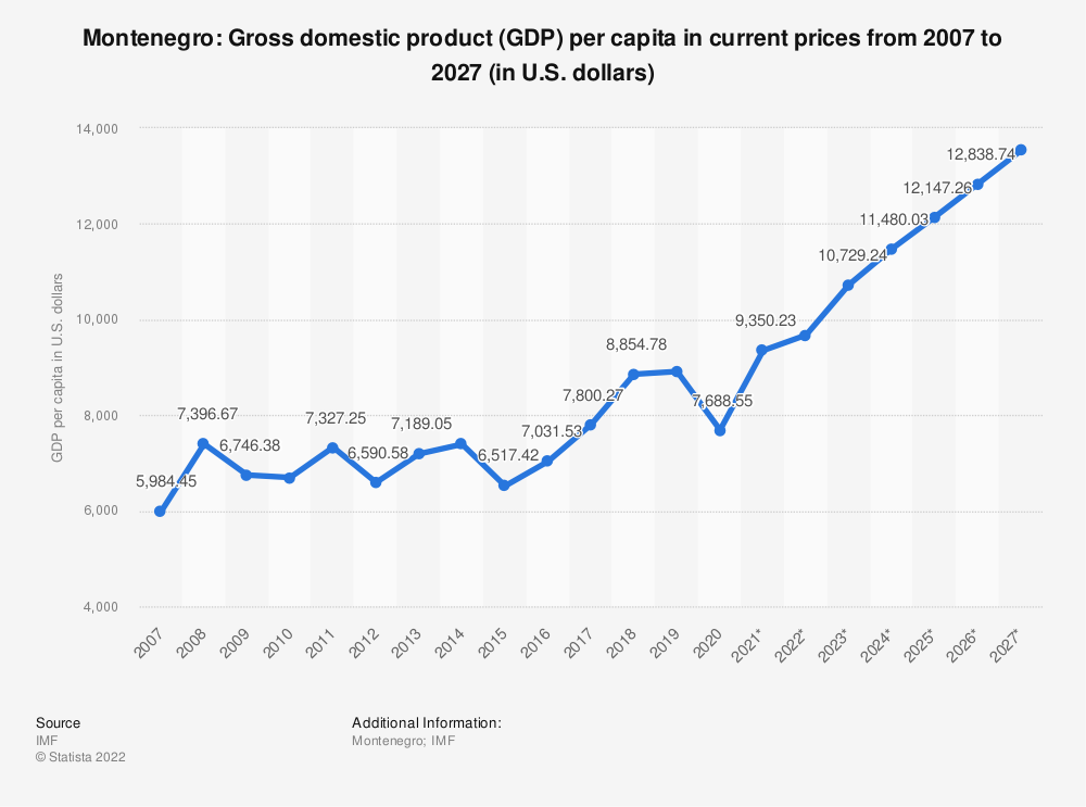 Statistic: Montenegro: Gross domestic product (GDP) per capita in current prices from 2004 to 2024 (in U.S. dollars) | Statista