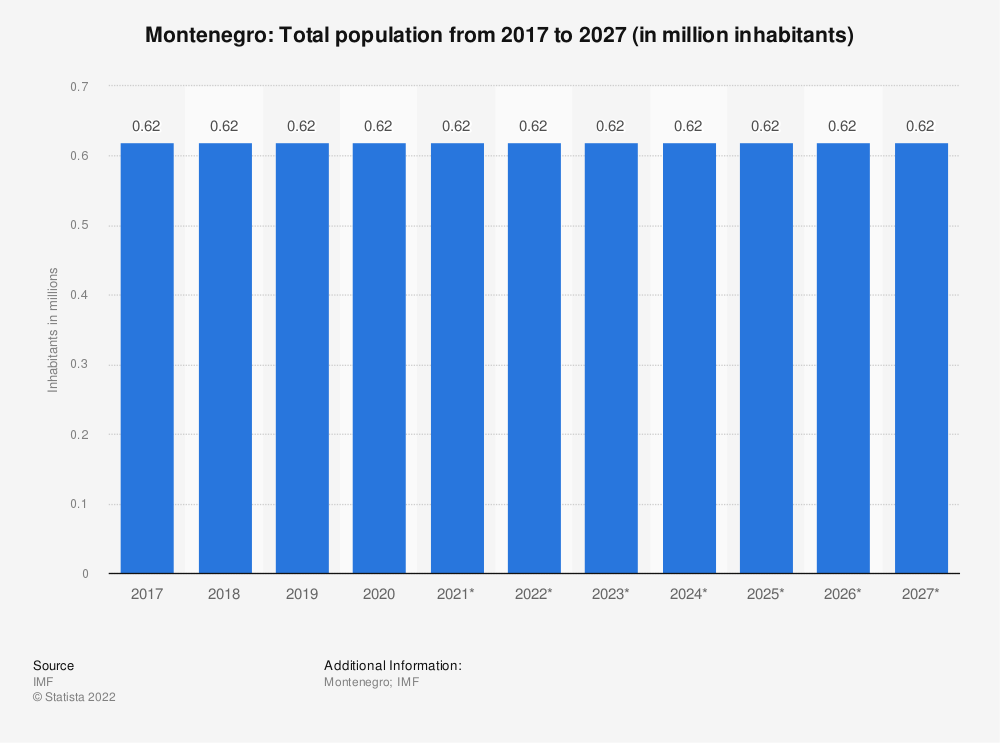 Statistic: Montenegro: Total population from 2014 to 2024 (in million inhabitants) | Statista