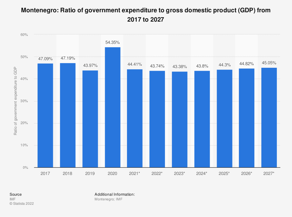 Statistic: Montenegro: Ratio of government expenditure to gross domestic product (GDP) from 2014 to 2024 | Statista